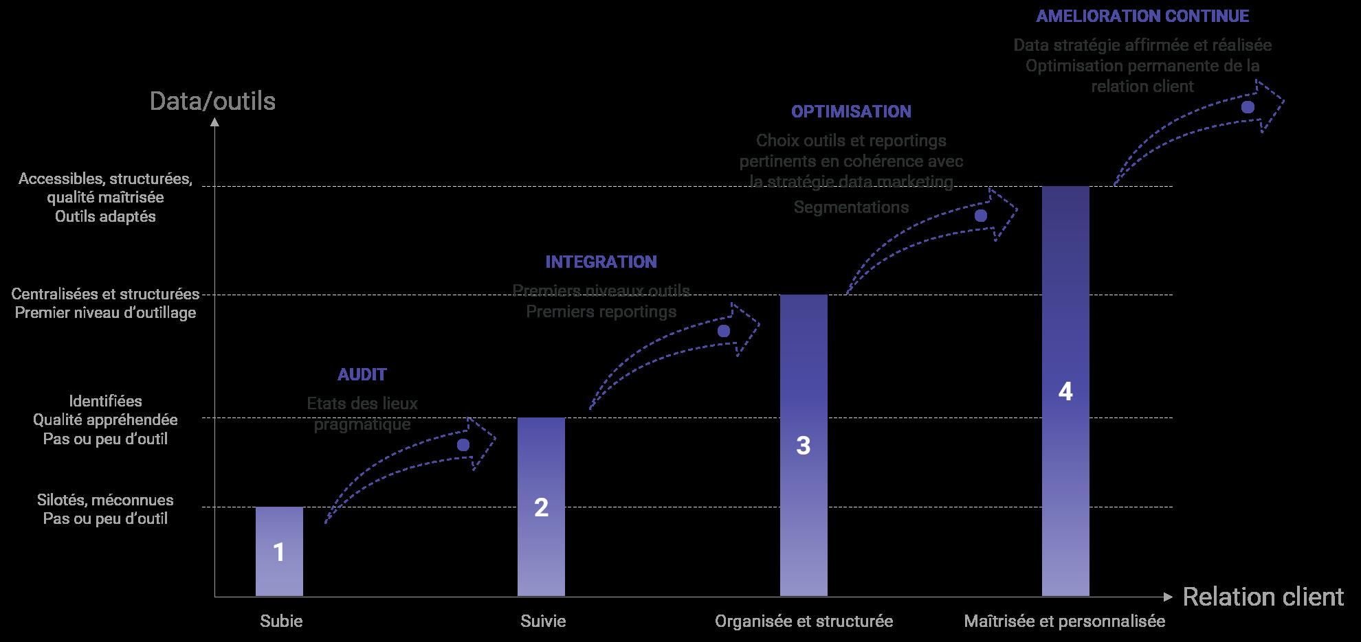 Schéma stratégie Data Marketing